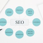 Advanced SEO Process